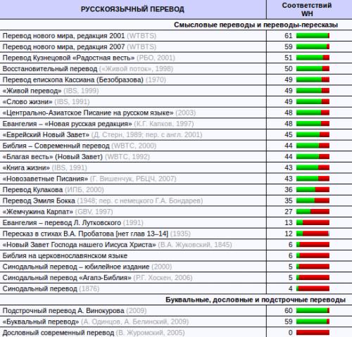 рейтинг переводов Библии
