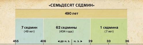 70 седьмин