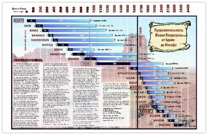 Библейская хронология и другие важные даты...
