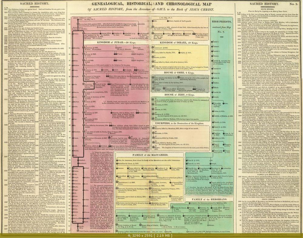 библия авторы даты написания и место