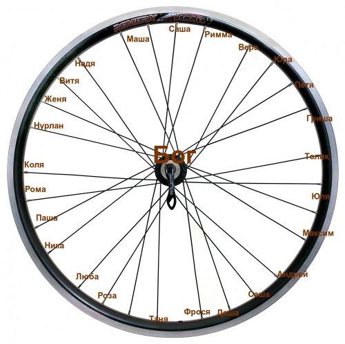 принцип колеса