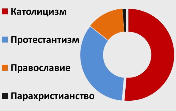соотношение православных и католиков